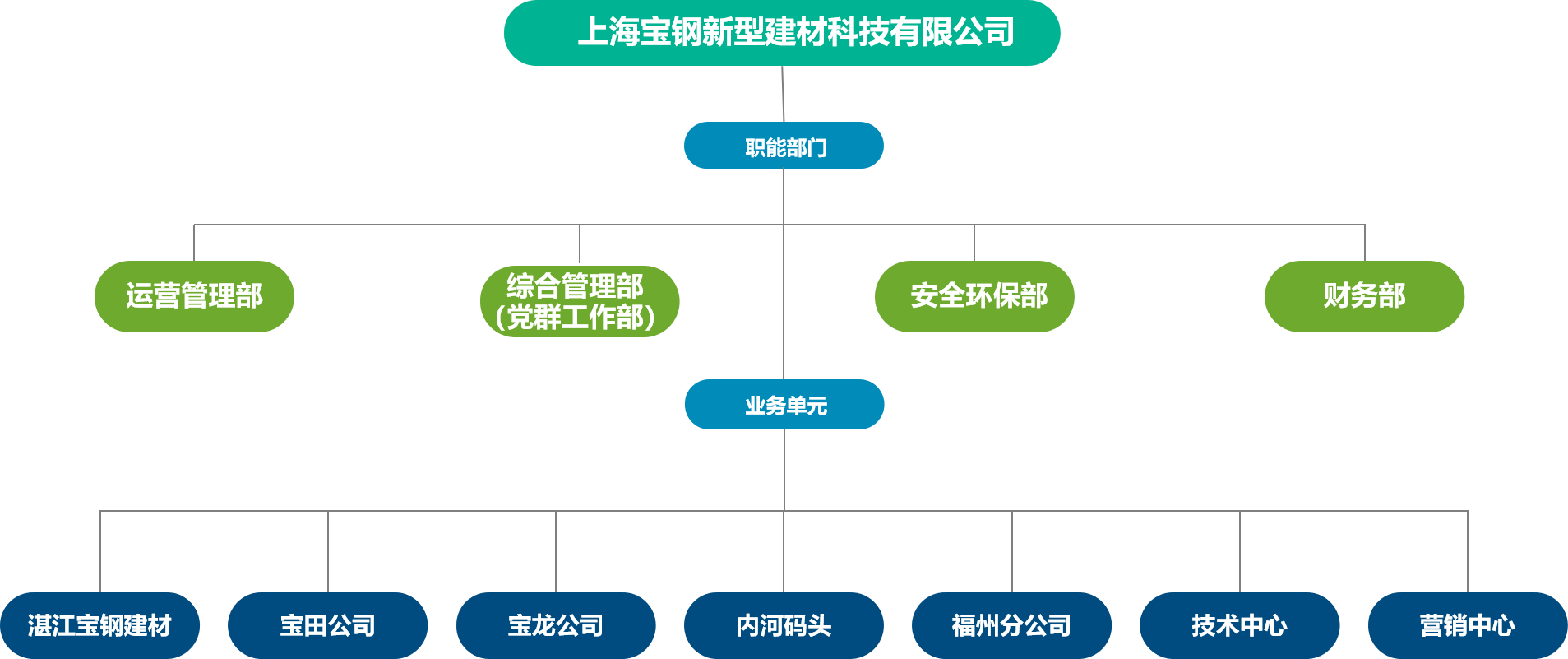 组织机构图2021.7.19